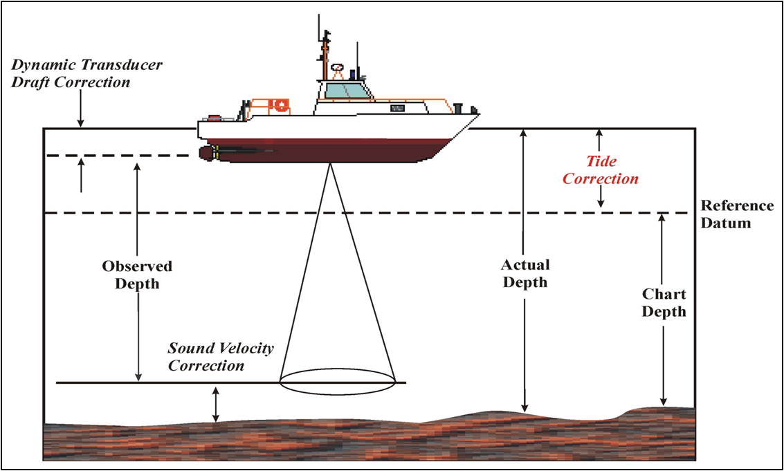 Image of how hydrographic surveys are done